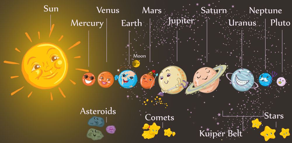 其他 太阳,矢量太阳,地球,火星,水星,金星,球体,矢量球体,卡通球体,银图片